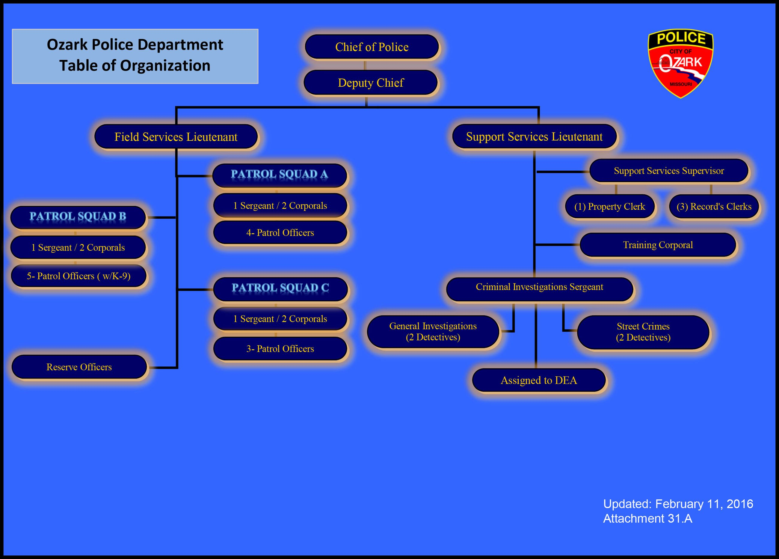 Ozark Police Department -  Table of Organization